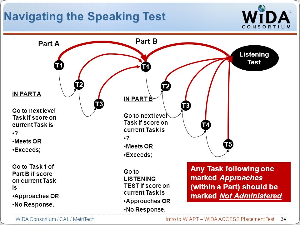 Navigating the Speaking Test