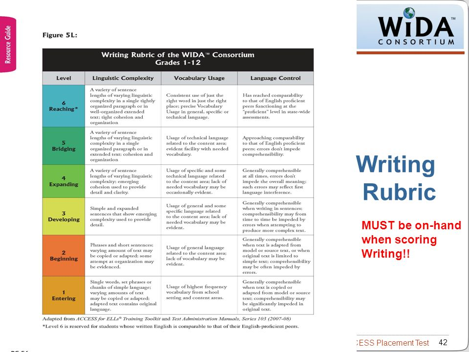 wida writing rubric Table 6: speaking rubric of the wida.