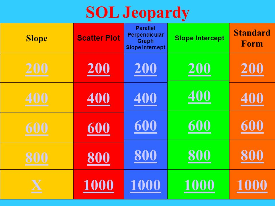SOL Jeopardy Slope. Scatter Plot. Parallel. Perpendicular. Graph. Slope Intercept. Slope Intercept.