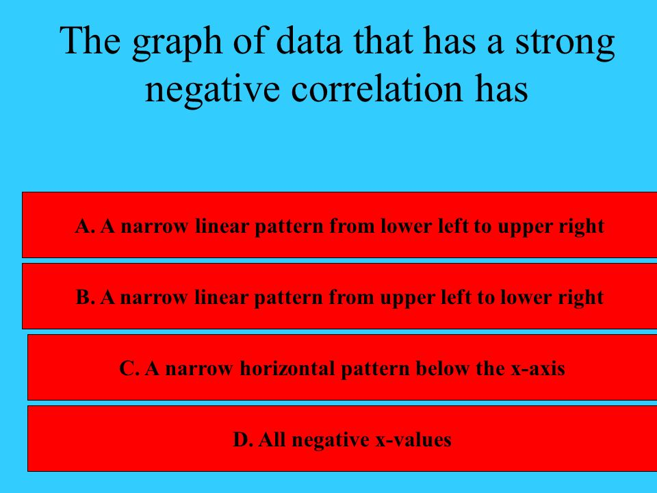 The graph of data that has a strong negative correlation has