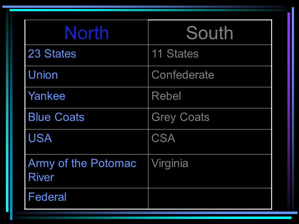 North South 23 States 11 States Union Confederate Yankee Rebel