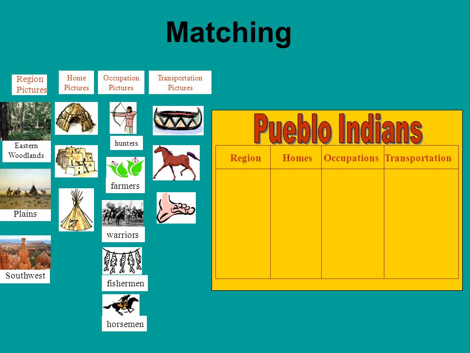 Matching Pueblo Indians Region Homes Occupations Transportation Region