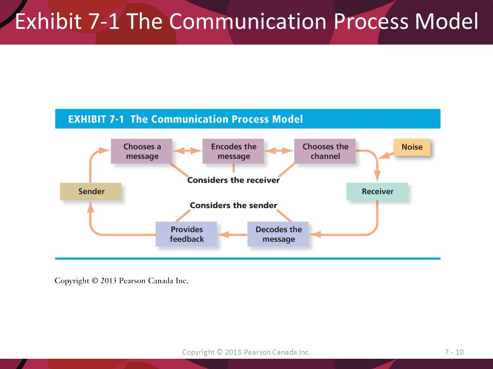 7 communication ppt download exhibit 7 1 the communication process model ccuart Image collections