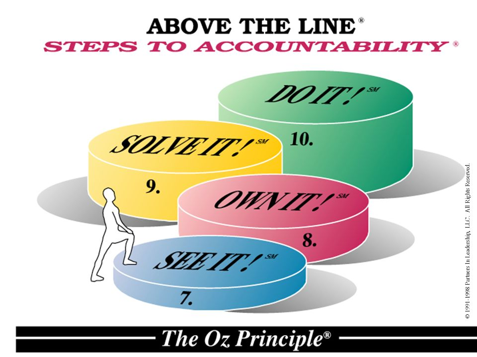 Pin The Oz Principle PowerPoint Images To Pinterest