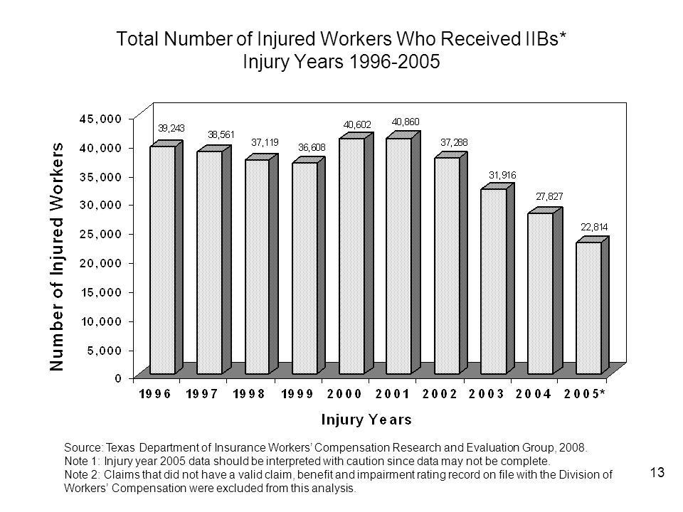 Total Number of Injured Workers Who Received IIBs