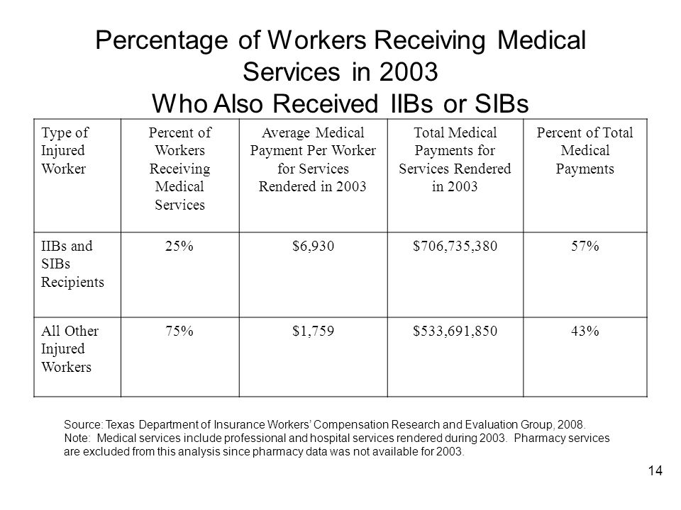Percentage of Workers Receiving Medical Services in 2003 Who Also Received IIBs or SIBs