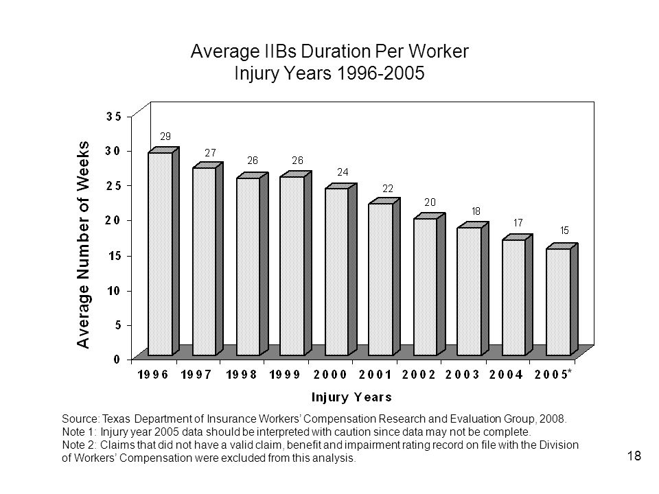 Average IIBs Duration Per Worker Injury Years 1996-2005