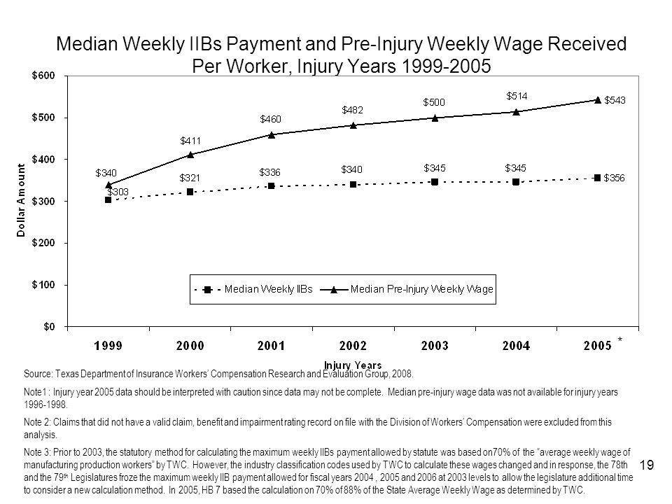 Median Weekly IIBs Payment and Pre-Injury Weekly Wage Received Per Worker, Injury Years 1999-2005