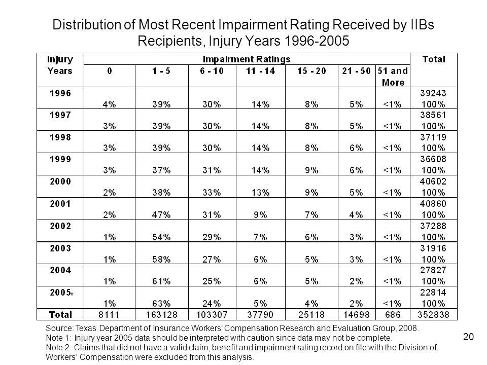 Distribution of Most Recent Impairment Rating Received by IIBs Recipients, Injury Years 1996-2005
