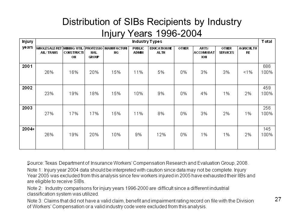 Distribution of SIBs Recipients by Industry Injury Years 1996-2004