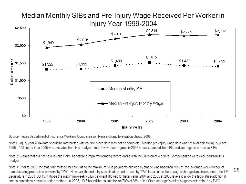Median Monthly SIBs and Pre-Injury Wage Received Per Worker in Injury Year 1999-2004