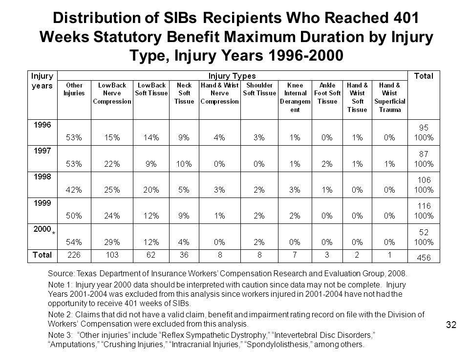 Distribution of SIBs Recipients Who Reached 401 Weeks Statutory Benefit Maximum Duration by Injury Type, Injury Years