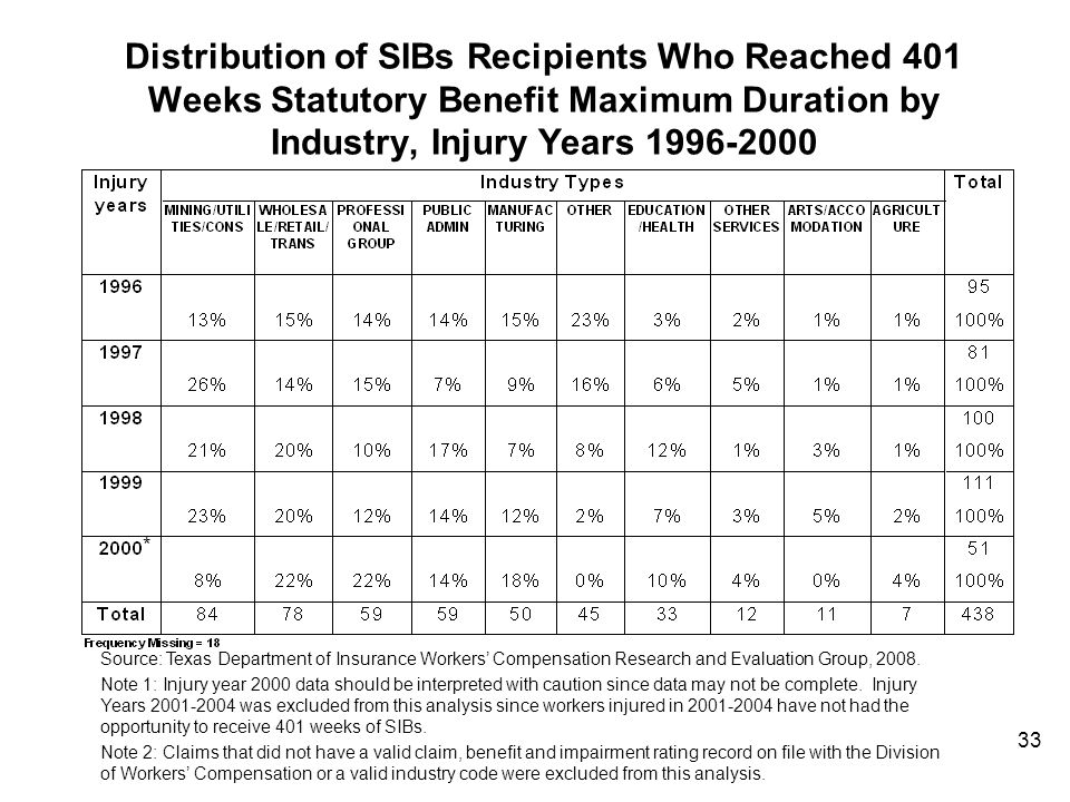 Distribution of SIBs Recipients Who Reached 401 Weeks Statutory Benefit Maximum Duration by Industry, Injury Years