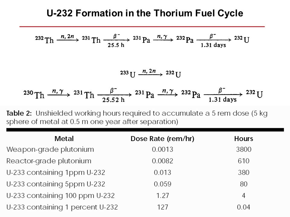 U-232 Formation in the Thorium Fuel Cycle