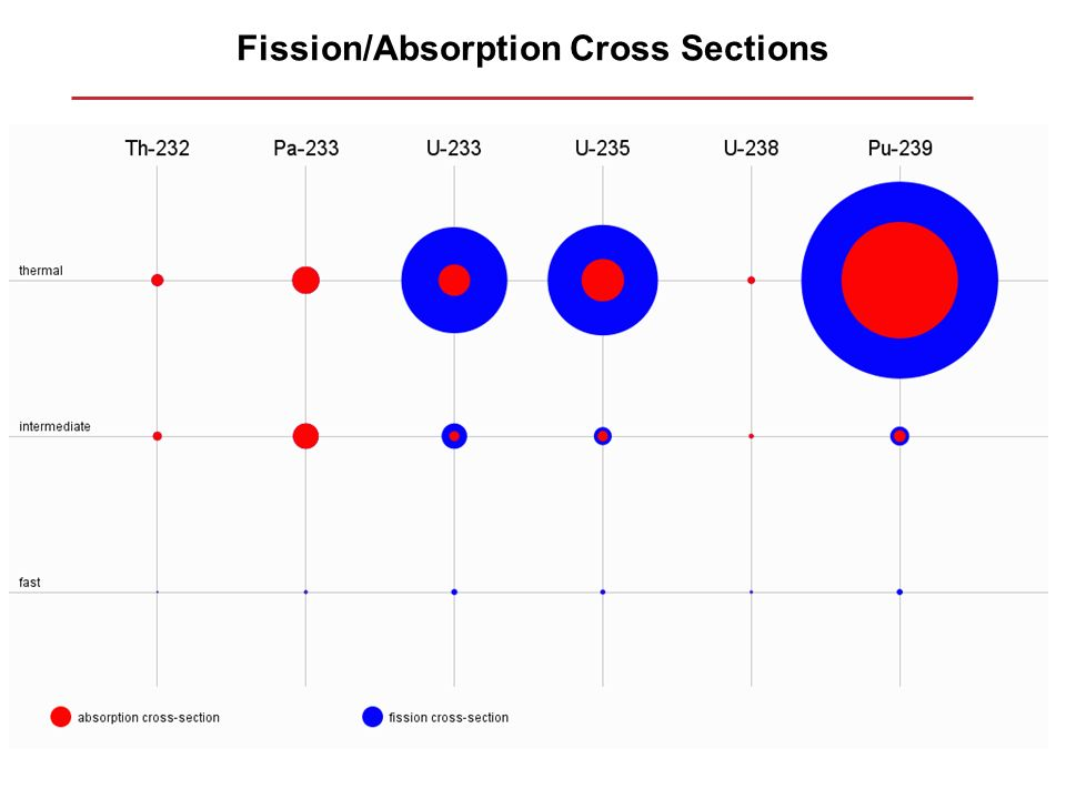 Fission/Absorption Cross Sections