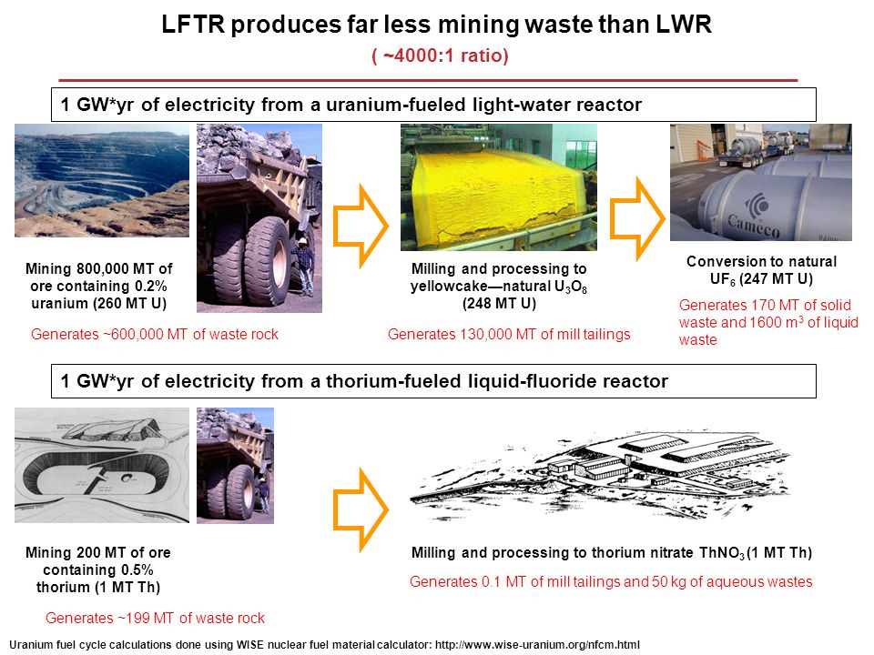 LFTR produces far less mining waste than LWR ( ~4000:1 ratio)