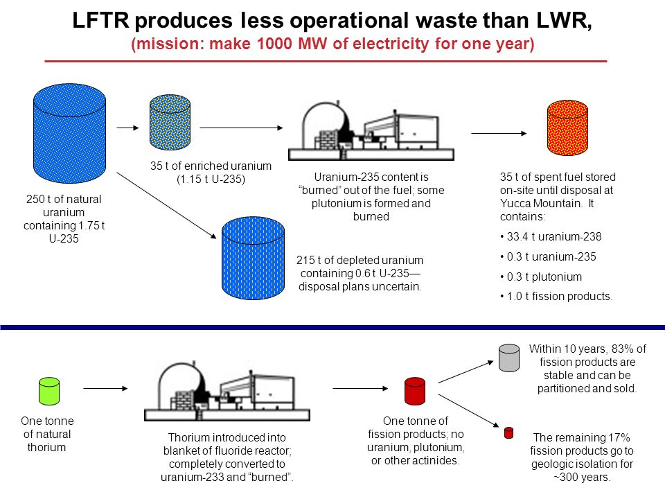 LFTR produces less operational waste than LWR, (mission: make 1000 MW of electricity for one year)