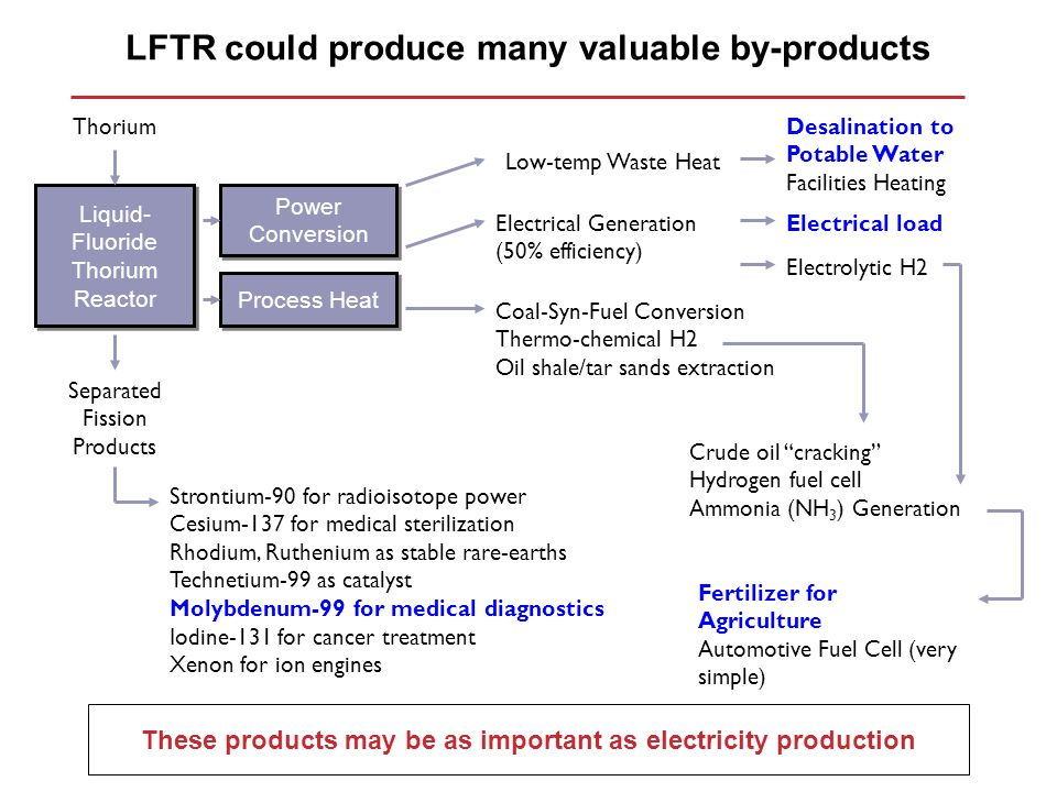 LFTR could produce many valuable by-products
