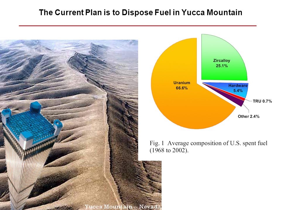 The Current Plan is to Dispose Fuel in Yucca Mountain
