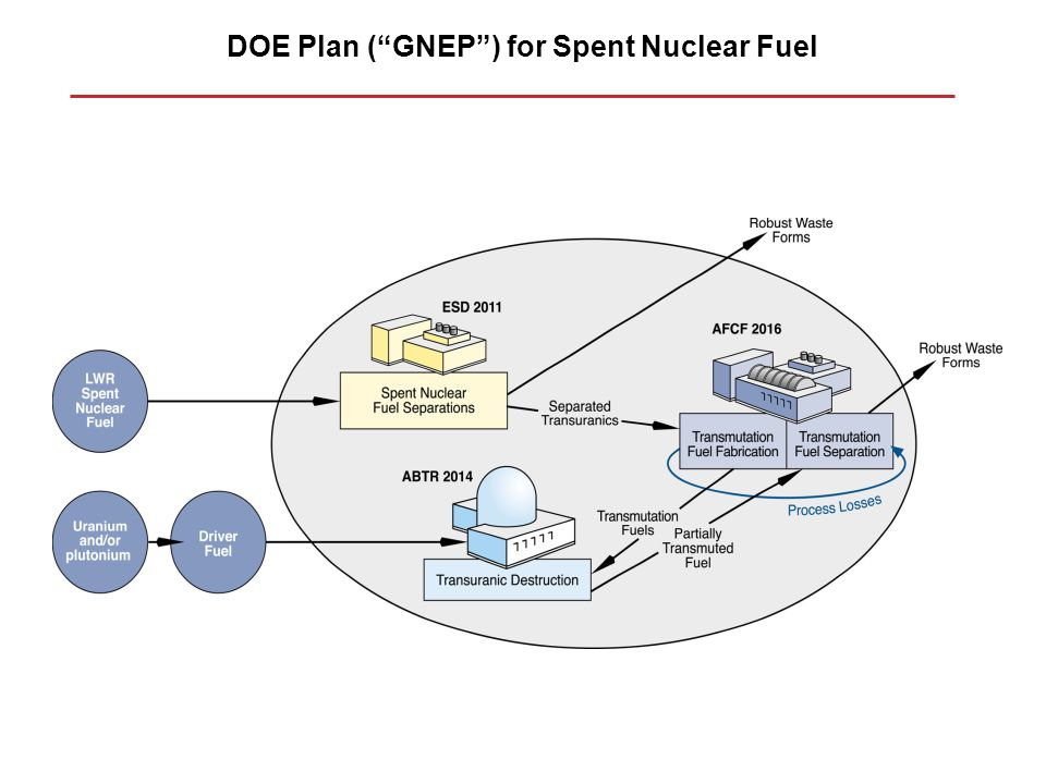 DOE Plan ( GNEP ) for Spent Nuclear Fuel