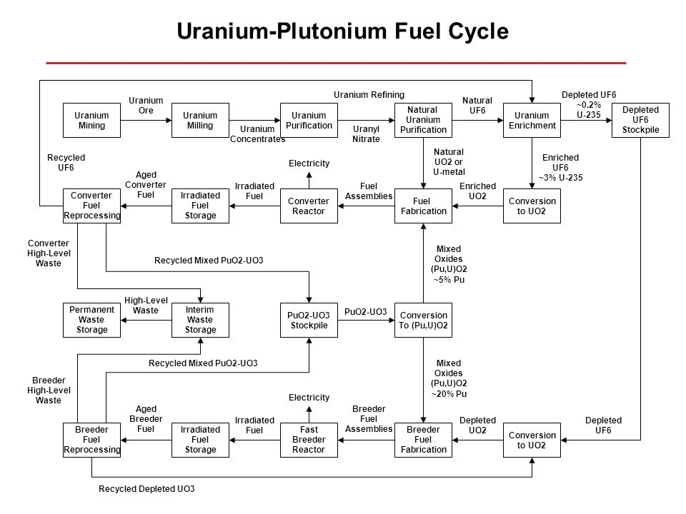 Uranium-Plutonium Fuel Cycle