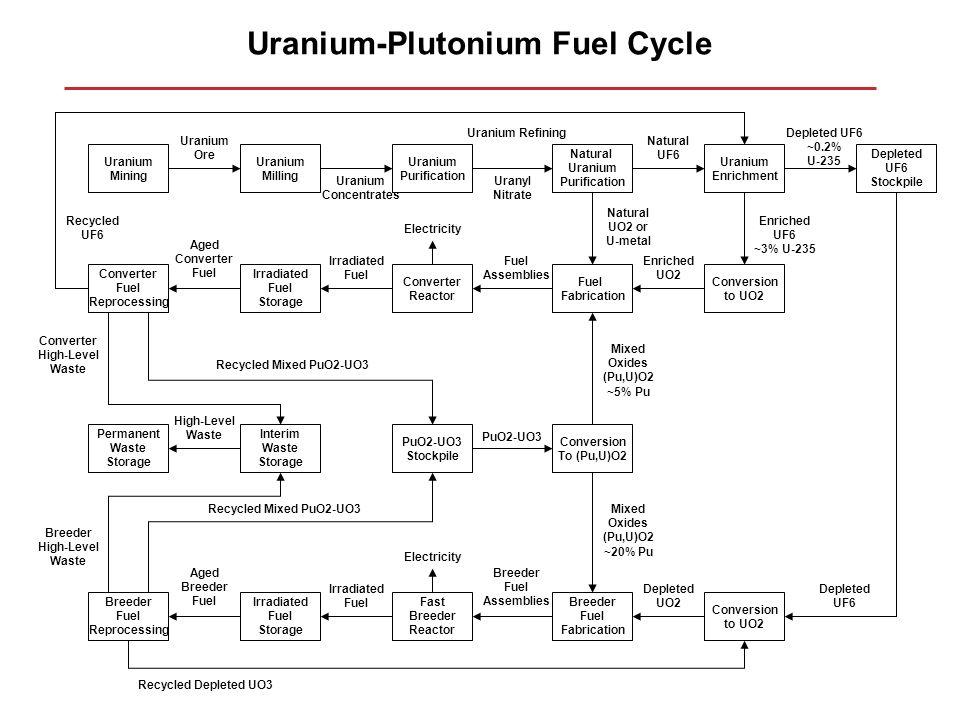 Uranium-Plutonium Fuel Cycle