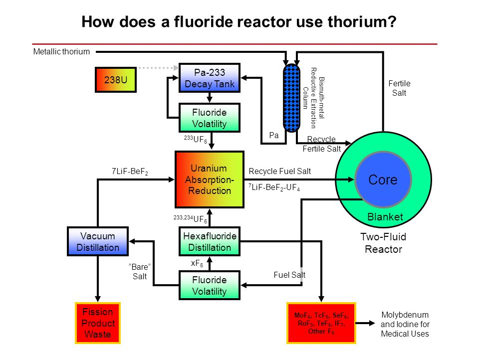 How does a fluoride reactor use thorium