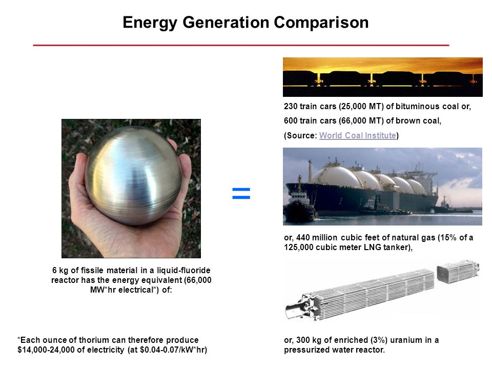 Energy Generation Comparison