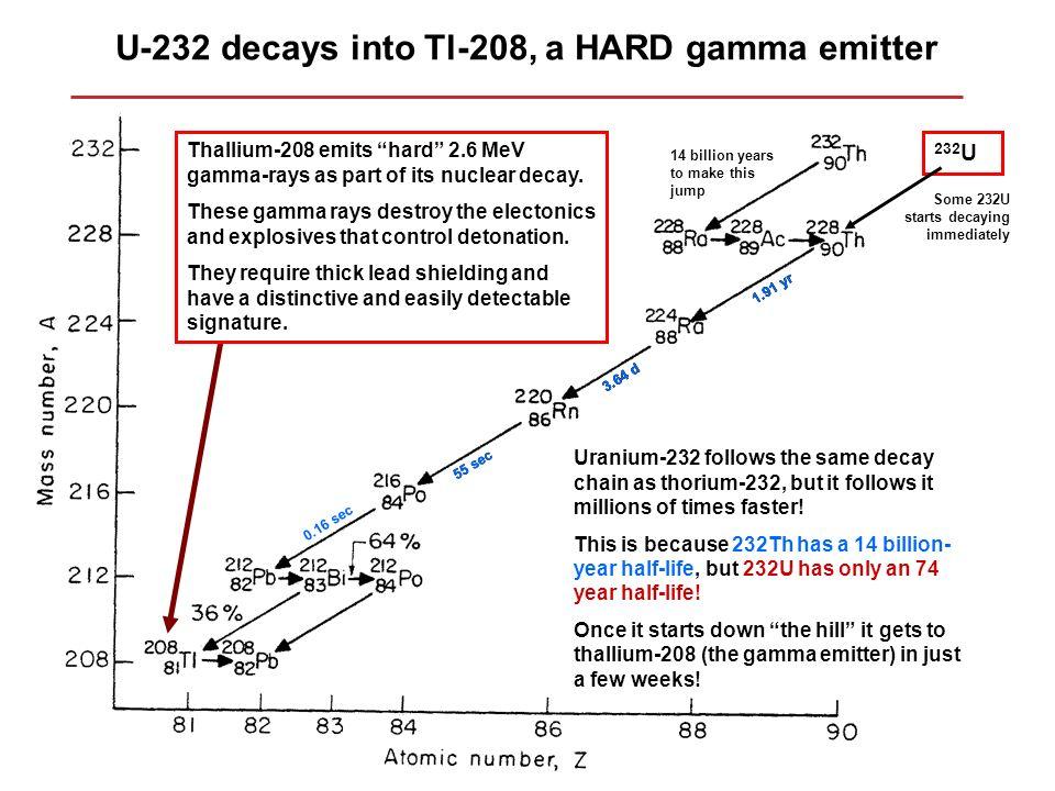 U-232 decays into Tl-208, a HARD gamma emitter