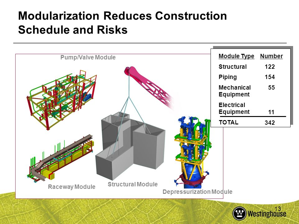 Modularization Reduces Construction Schedule and Risks