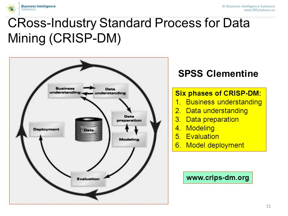 CRoss-Industry Standard Process for Data Mining (CRISP-DM)