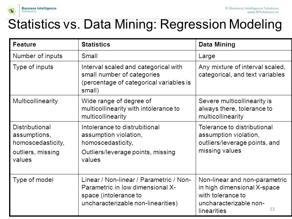 Statistics vs. Data Mining: Regression Modeling