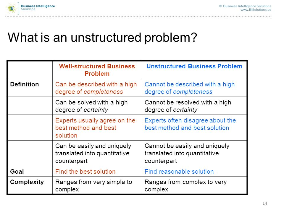 Well-structured Business Problem Unstructured Business Problem