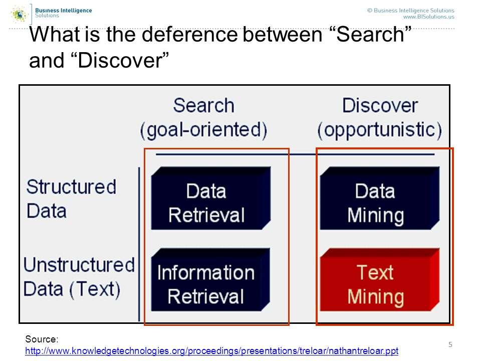What is the deference between Search and Discover
