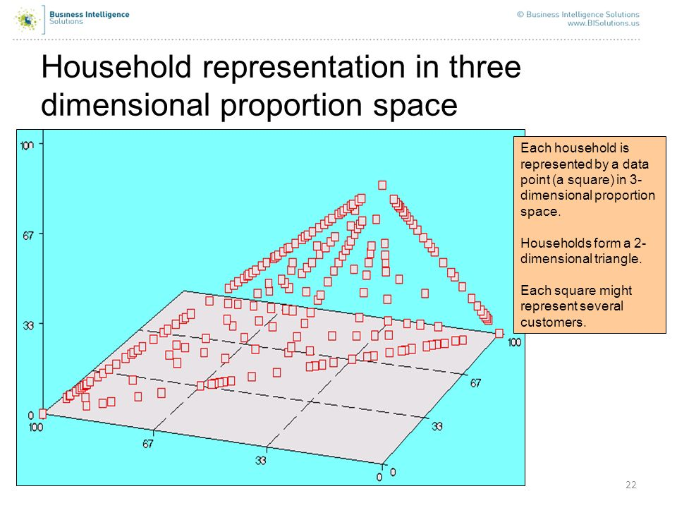 Household representation in three dimensional proportion space