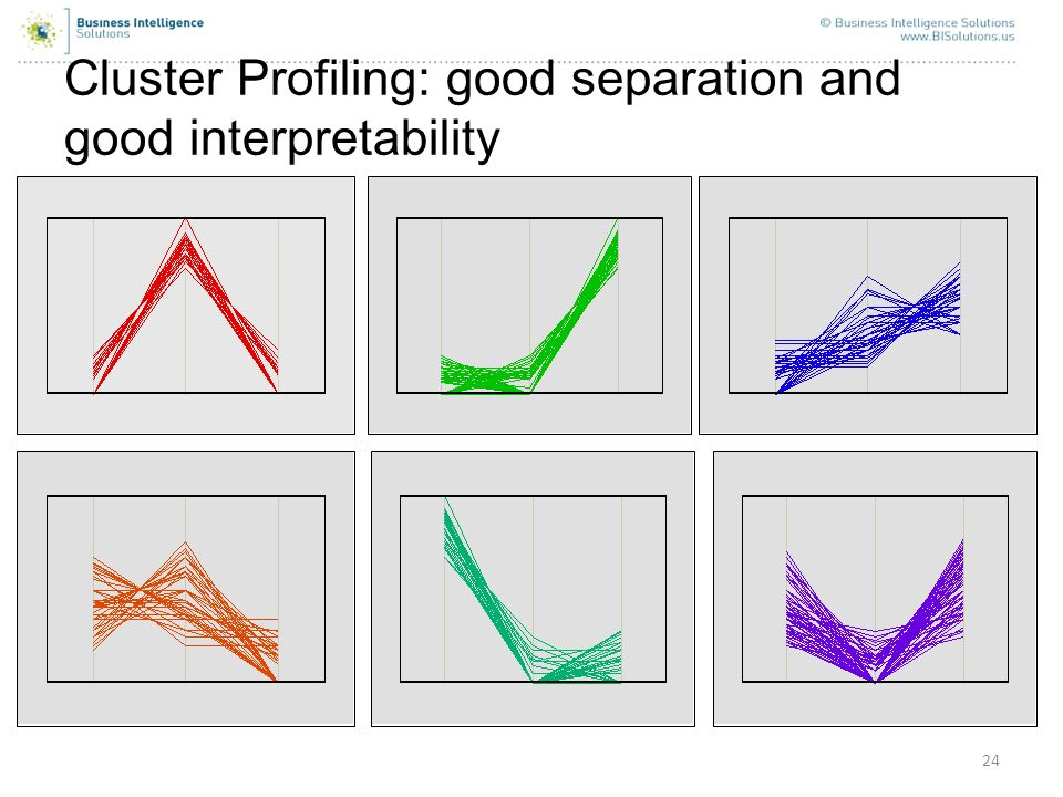 Cluster Profiling: good separation and good interpretability