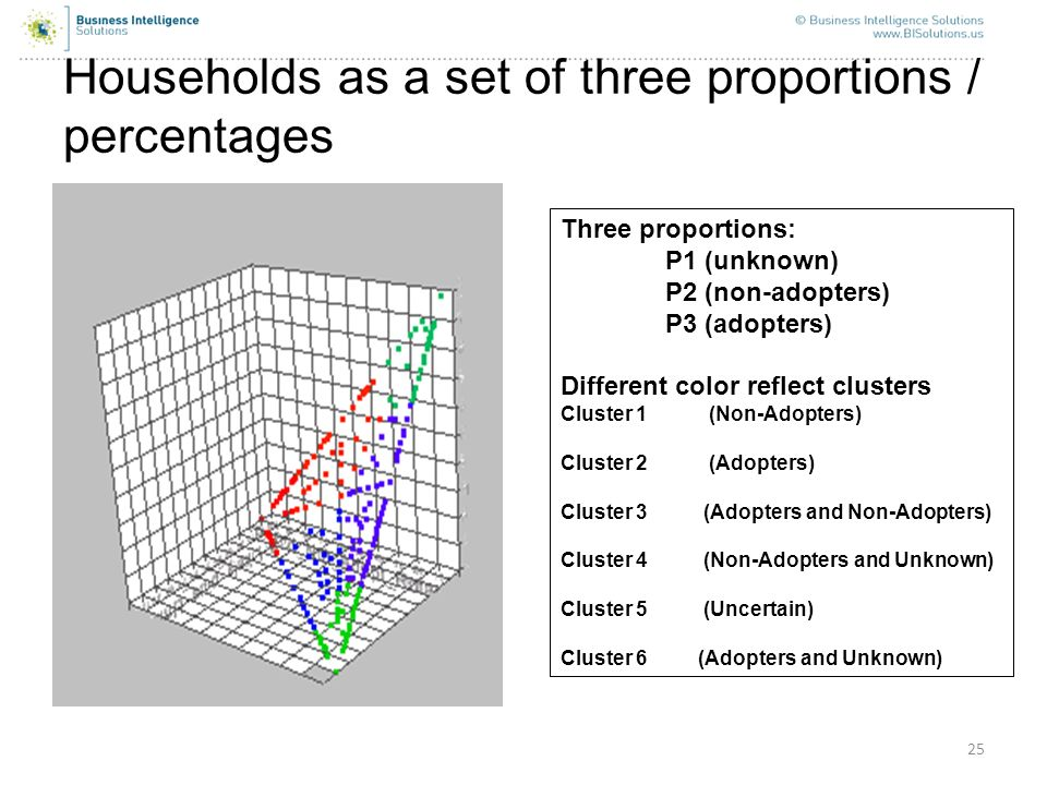 Households as a set of three proportions / percentages