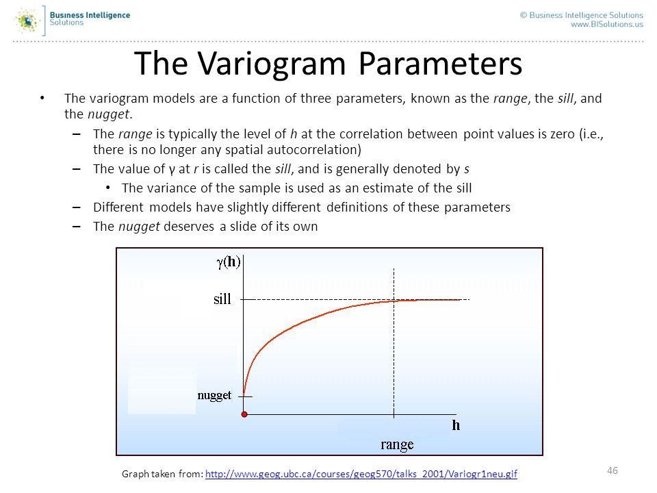 The Variogram Parameters