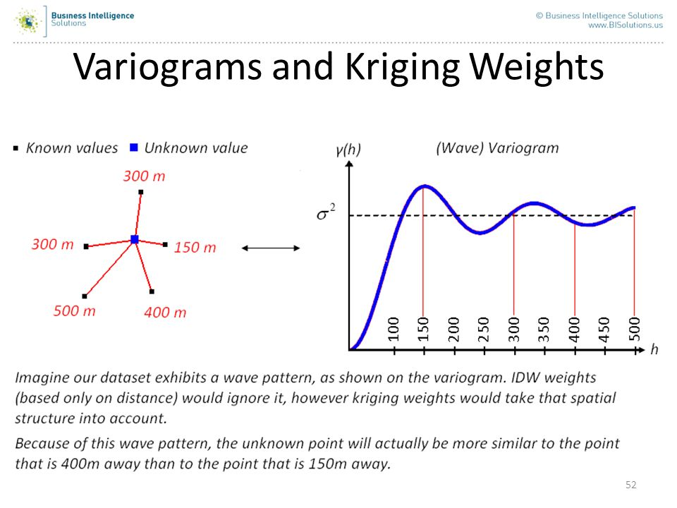 Variograms and Kriging Weights