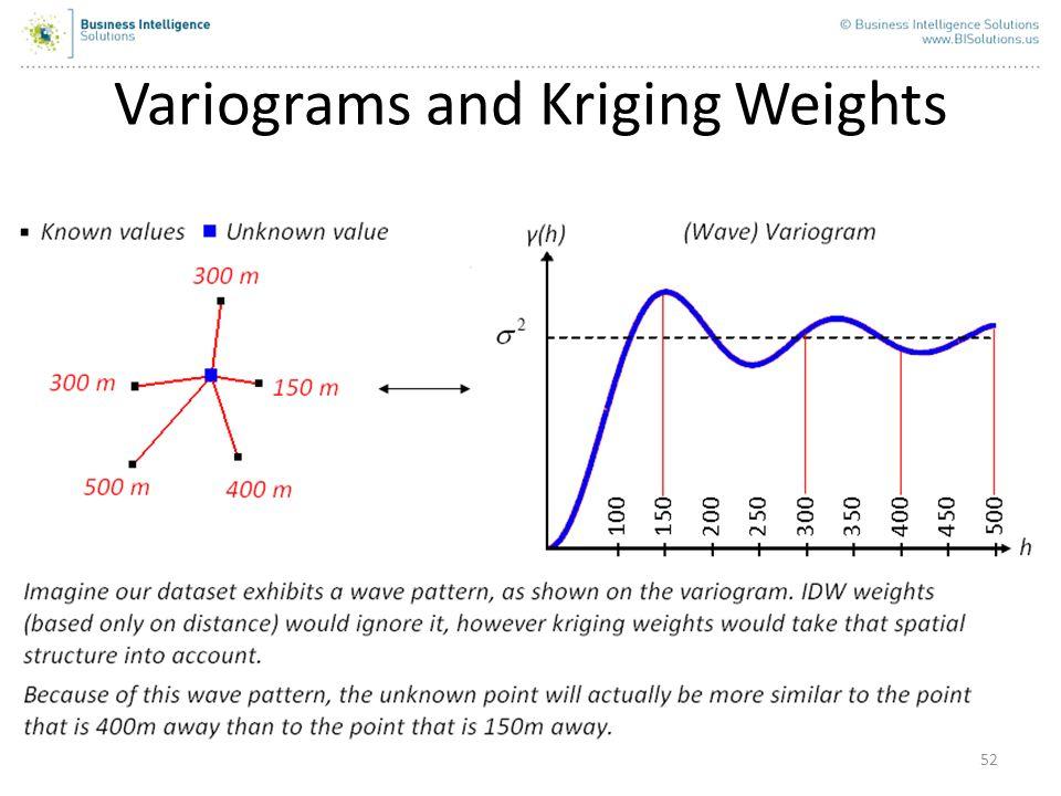 Variograms and Kriging Weights