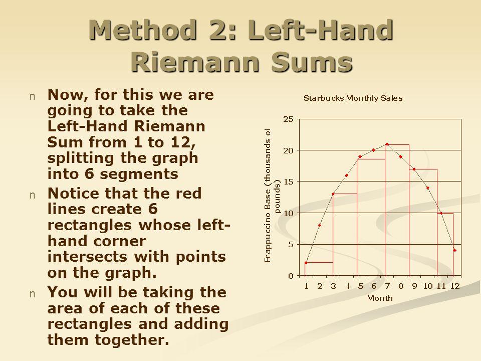 Method 2: Left-Hand Riemann Sums