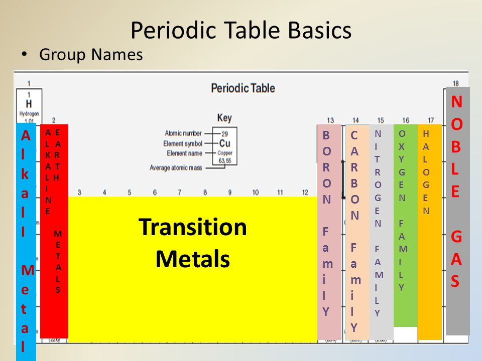 Periodic table family names of groups on periodic table periodic atom and periodic table review ppt video online download periodic table family names of groups urtaz Choice Image