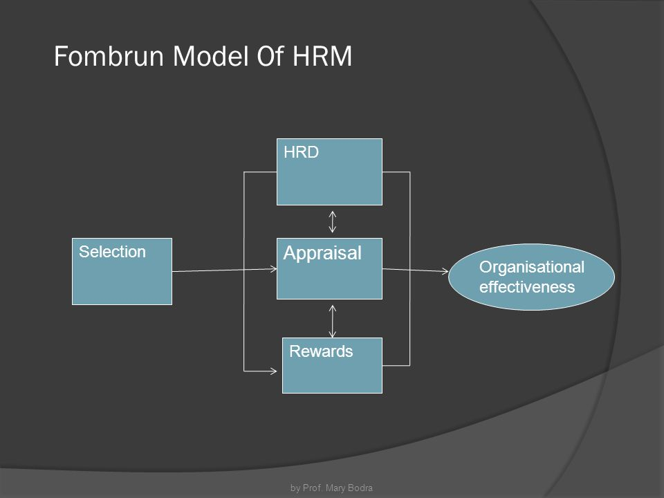 fombrun tichy devana diagrams Read this essay on ob - leadership, motivation, human resource and the fombrun, tichy and devanna leadership, motivation, human resource management.