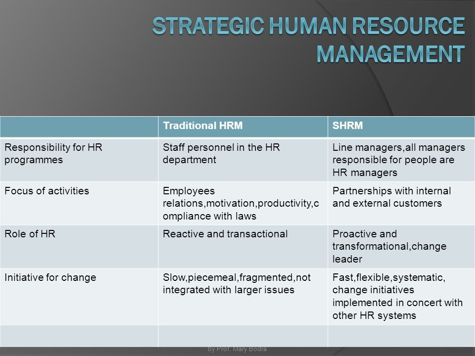 the evolving strategic role of hrm
