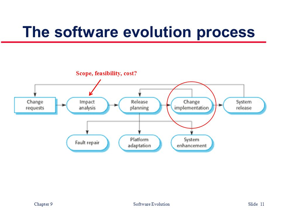 software evolution process Contents introduction software design life cycle software design process tackling design problems architectural design.