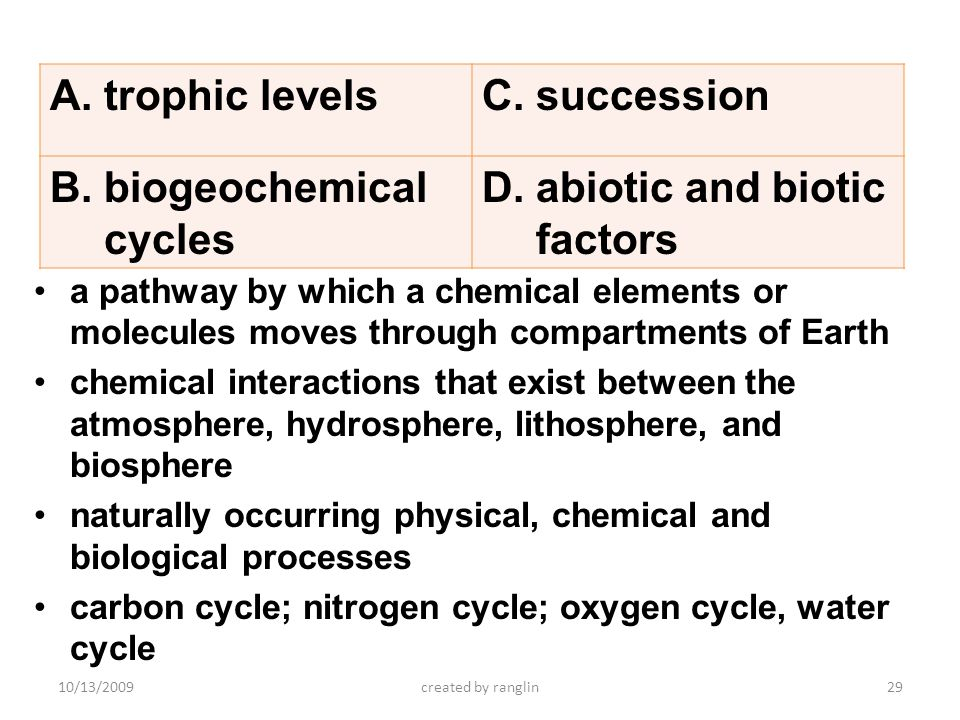 biogeochemical cycles abiotic and biotic factors