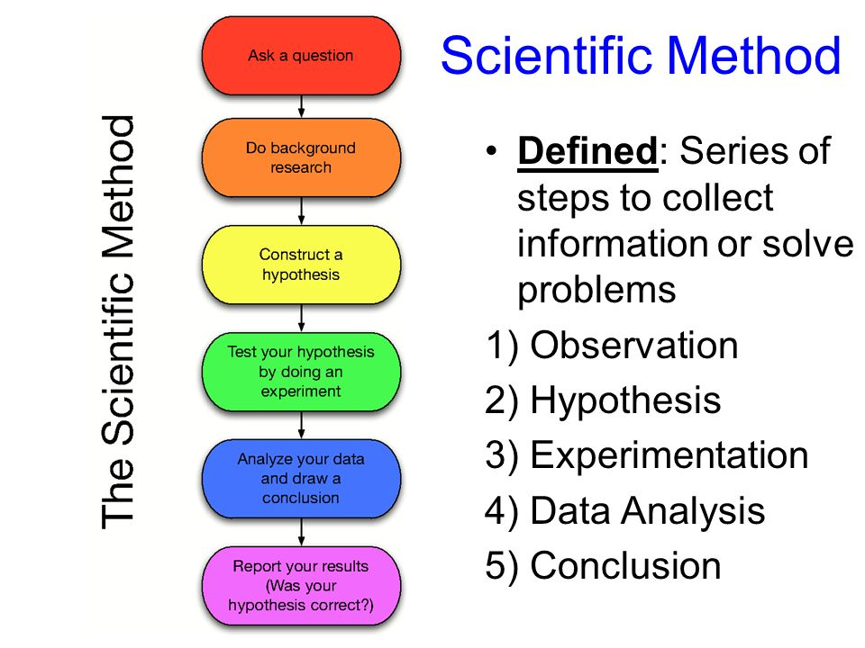 Scientific method - Conservapedia