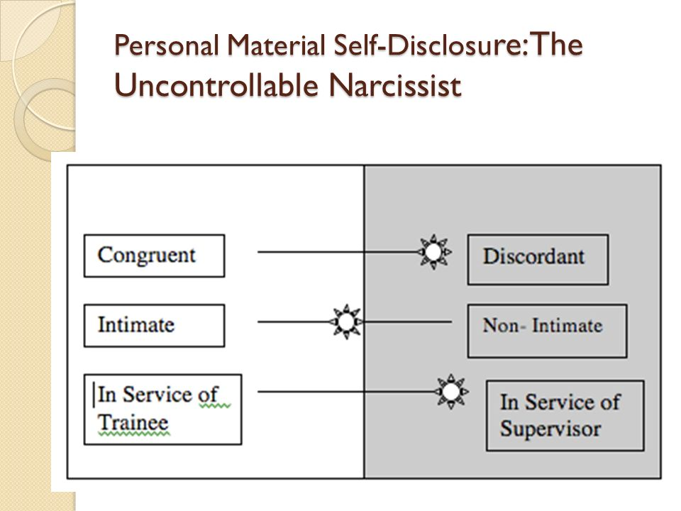 Personal Material Self-Disclosure: The Uncontrollable Narcissist