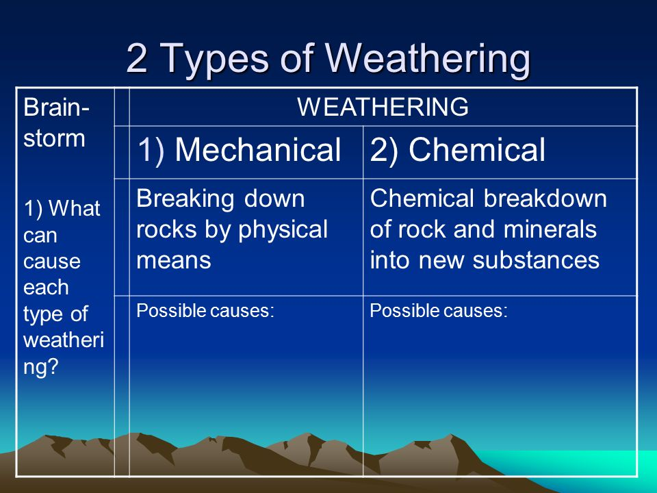 types of chemical weathering i Hydration - this type of weathering occurs when rocks absorb water, and the resulting hydrogen and hydrate ions form new bonds with minerals present within the rock this type of chemical erosion can actually result in a change to a new form of rock, such as the process by which gypsum is formed.