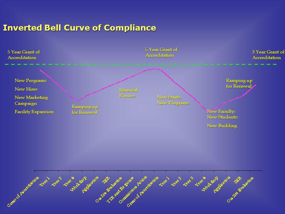 Inverted Bell Curve of Compliance